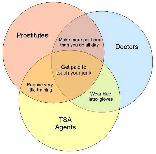 Chart - TSA explained